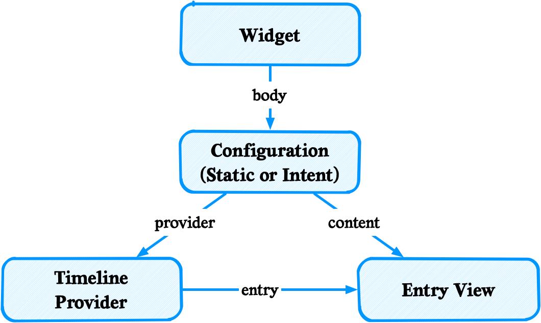 WidgetKit for iOS - Getting Started