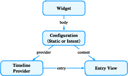 Widget Overview - Configuration, Timeline Provider and Entry View